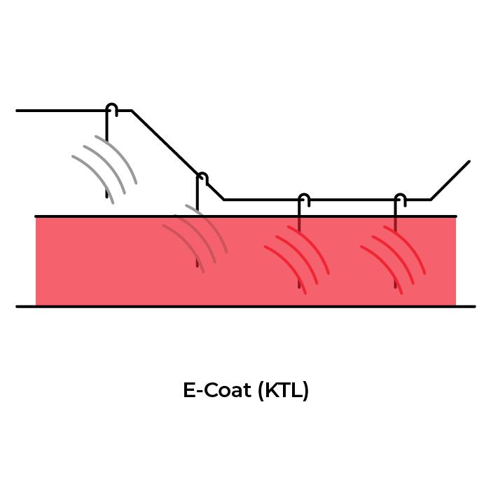 E-Coat-KTL-services